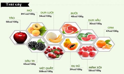 Cách tính calo trong khẩu phần ăn