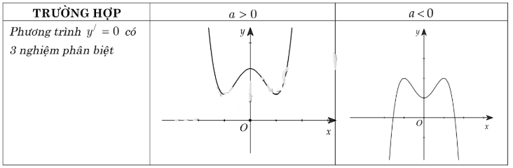 các dạng đồ thị hàm số bậc 4 trùng phương