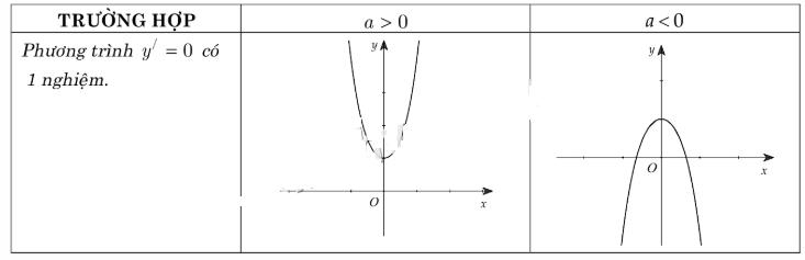 các dạng đồ thị hàm số bậc 4 trường hợp 2