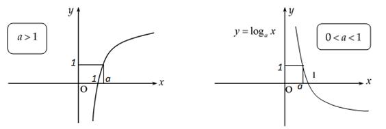 các dạng đồ thị hàm số logarit