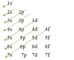 cấu hình electron nguyên tử bền vững