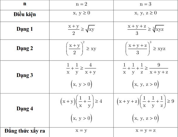 Một số kỹ thuật sử dụng bất đẳng thức Cauchy-2
