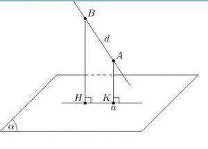 phương pháp vuông góc trong định nghĩa hình chiếu