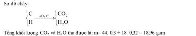 phương pháp quy đổi hữu cơ trong hóa học